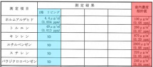 測定結果 化学物質