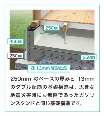 高耐震ベタ基礎の解説